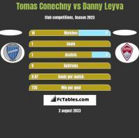 Tomas Conechny vs Danny Leyva h2h player stats
