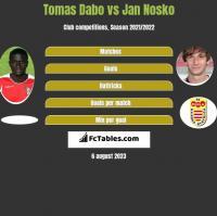 Tomas Dabo vs Jan Nosko h2h player stats