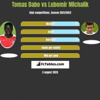 Tomas Dabo vs Lubomir Michalik h2h player stats