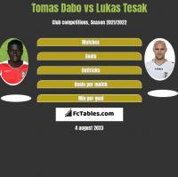 Tomas Dabo vs Lukas Tesak h2h player stats