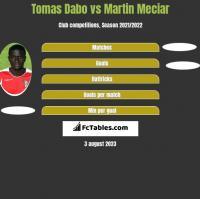 Tomas Dabo vs Martin Meciar h2h player stats
