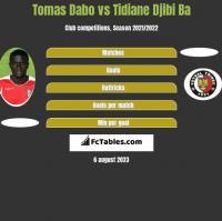 Tomas Dabo vs Tidiane Djibi Ba h2h player stats