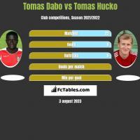 Tomas Dabo vs Tomas Hucko h2h player stats
