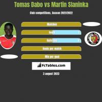 Tomas Dabo vs Martin Slaninka h2h player stats