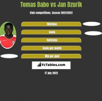 Tomas Dabo vs Jan Dzurik h2h player stats