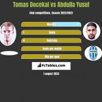 Tomas Docekal vs Abdulla Yusuf h2h player stats