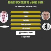 Tomas Docekal vs Jakub Hora h2h player stats