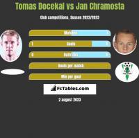 Tomas Docekal vs Jan Chramosta h2h player stats