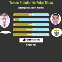 Tomas Docekal vs Petar Musa h2h player stats