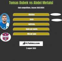 Tomas Dubek vs Abdel Metalsi h2h player stats