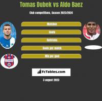 Tomas Dubek vs Aldo Baez h2h player stats
