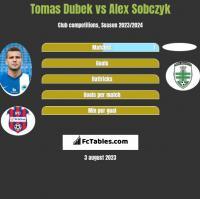 Tomas Dubek vs Alex Sobczyk h2h player stats