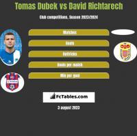 Tomas Dubek vs David Richtarech h2h player stats