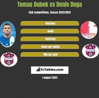 Tomas Dubek vs Denis Duga h2h player stats