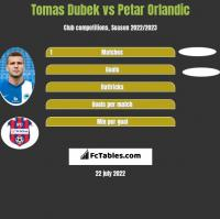 Tomas Dubek vs Petar Orlandic h2h player stats