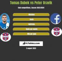 Tomas Dubek vs Peter Oravik h2h player stats
