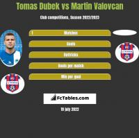 Tomas Dubek vs Martin Valovcan h2h player stats