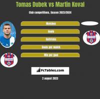 Tomas Dubek vs Martin Koval h2h player stats