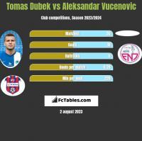 Tomas Dubek vs Aleksandar Vucenovic h2h player stats