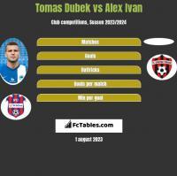 Tomas Dubek vs Alex Ivan h2h player stats