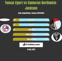 Tomas Egert vs Cameron Borthwick-Jackson h2h player stats