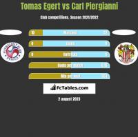 Tomas Egert vs Carl Piergianni h2h player stats