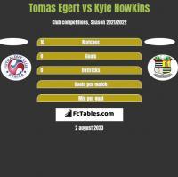 Tomas Egert vs Kyle Howkins h2h player stats