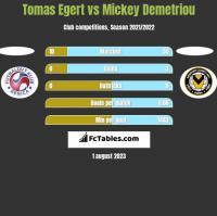 Tomas Egert vs Mickey Demetriou h2h player stats