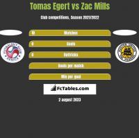 Tomas Egert vs Zac Mills h2h player stats