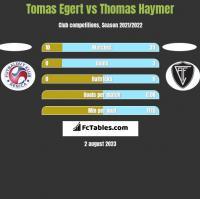 Tomas Egert vs Thomas Haymer h2h player stats