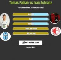 Tomas Fabian vs Ivan Schranz h2h player stats