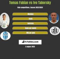 Tomas Fabian vs Ivo Taborsky h2h player stats