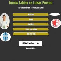 Tomas Fabian vs Lukas Provod h2h player stats