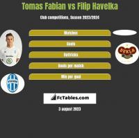 Tomas Fabian vs Filip Havelka h2h player stats