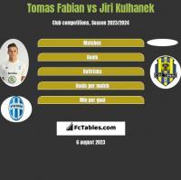 Tomas Fabian vs Jiri Kulhanek h2h player stats