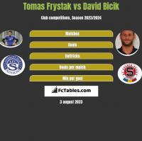 Tomas Frystak vs David Bicik h2h player stats