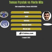 Tomas Frystak vs Florin Nita h2h player stats