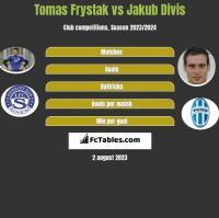 Tomas Frystak vs Jakub Divis h2h player stats