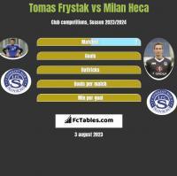 Tomas Frystak vs Milan Heca h2h player stats