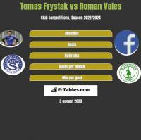 Tomas Frystak vs Roman Vales h2h player stats
