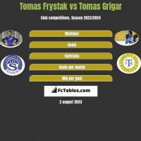 Tomas Frystak vs Tomas Grigar h2h player stats