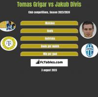 Tomas Grigar vs Jakub Divis h2h player stats