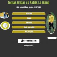 Tomas Grigar vs Patrik Le Giang h2h player stats