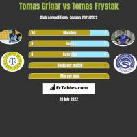 Tomas Grigar vs Tomas Frystak h2h player stats