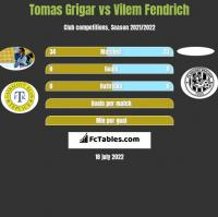 Tomas Grigar vs Vilem Fendrich h2h player stats