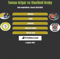 Tomas Grigar vs Vlastimil Hruby h2h player stats