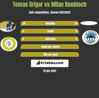 Tomas Grigar vs Milan Knobloch h2h player stats
