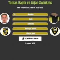Tomas Hajek vs Arjan Swinkels h2h player stats