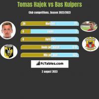 Tomas Hajek vs Bas Kuipers h2h player stats