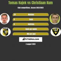 Tomas Hajek vs Christiaan Kum h2h player stats
